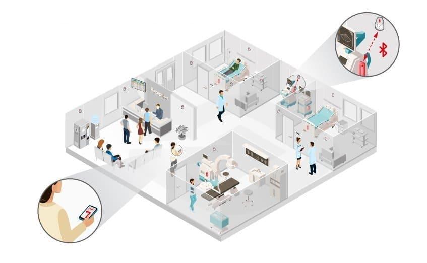 Rastreamento de Equipamentos Hospital